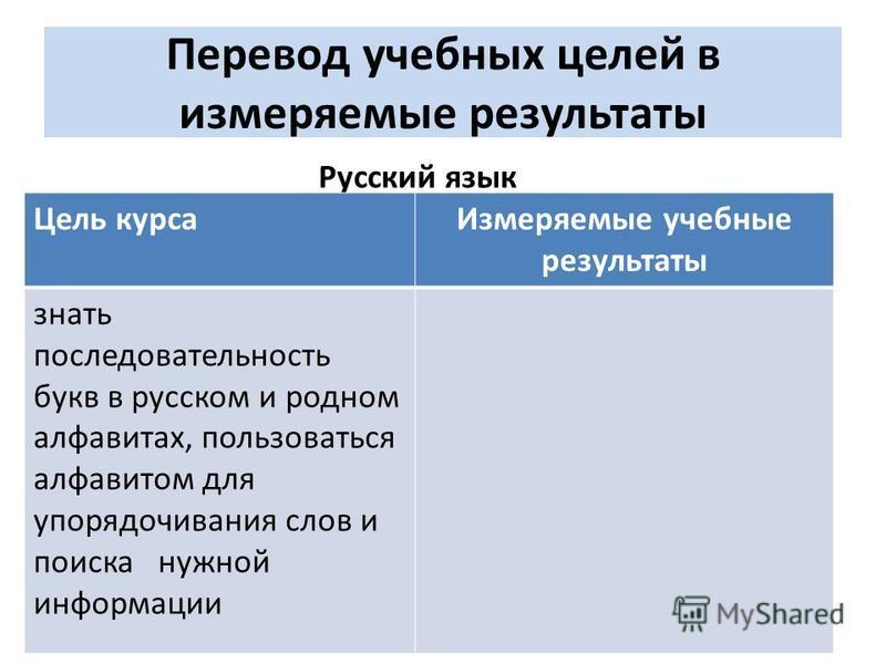 Перевод учебных целей в измеряемые результаты Русский язык Цель курса Измеряемые учебные результаты знать последовательность букв в русском и родном алфавитах, пользоваться алфавитом для упорядочивания слов и поиска нужной информации