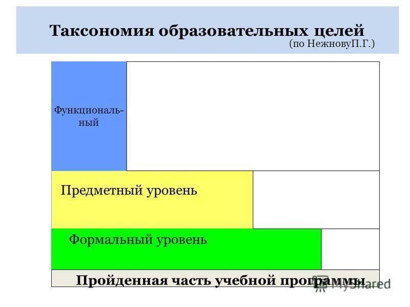 Таксономия образовательных целей Функциональ- ный Предметный уровень Формальный уровень Пройденная часть учебной программы (по НежновуП.Г.)