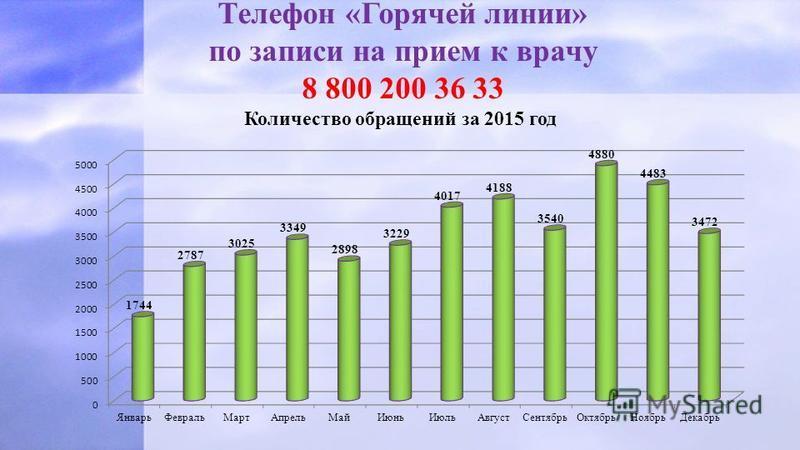 Телефон «Горячей линии» по записи на прием к врачу 8 800 200 36 33 Количество обращений за 2015 год