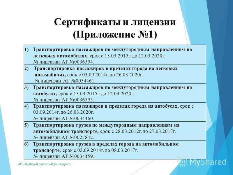 11 Сертификаты и лицензии (Приложение 1) АО «Qashqadaryo texnologik transport» 1)Транспортировка пассажиров по междугородным направлениям на легковых автомобилях, срок с 13.03.2015 г. до 12.03.2020 г. лицензии АТ 0036594. 2) Транспортировка пассажиро