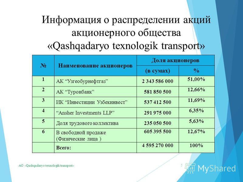 5 Информация о распределении акций акционерного общества «Qashqadaryo texnologik transport» АО «Qashqadaryo texnologik transport» Наименование акционеров Доля акционеров (в сумах)% 1 АК Узгеобурнефтгаз 2 343 586 000 51,00% 2 АК Туронбанк 581 850 500