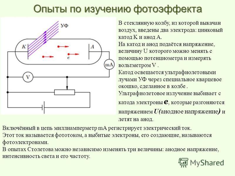 В стеклянную колбу, из которой выкачан воздух, введены два электрода: цинковый катод K и анод A. На катод и анод подаётся напряжение, величину U которого можно менять с помощью потенциометра и измерять вольтметром V. Катод освещается ультрафиолетовым