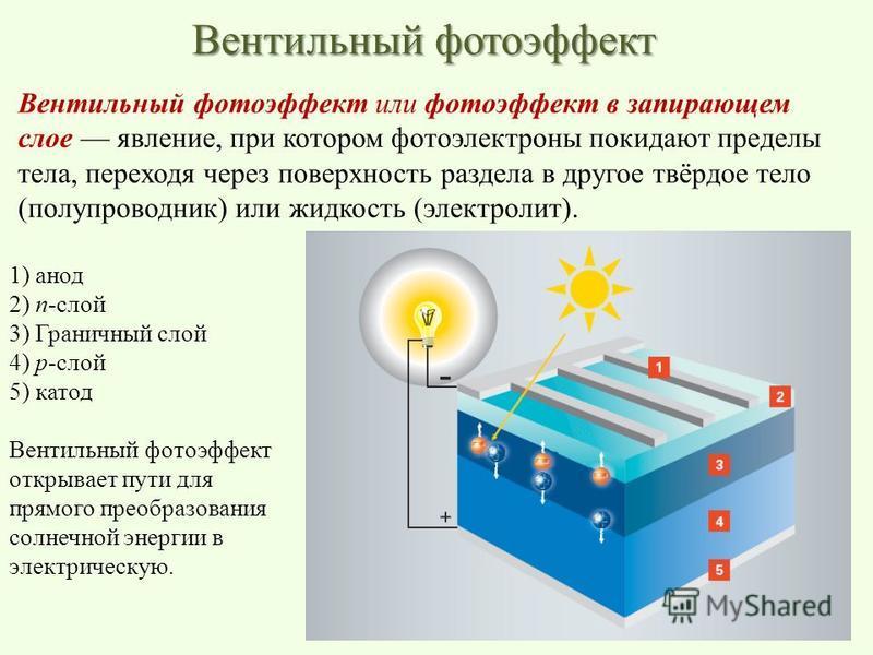 Вентильный фотоэффект Вентильный фотоэффект или фотоэффект в запирающем слое явление, при котором фотоэлектроны покидают пределы тела, переходя через поверхность раздела в другое твёрдое тело (полупроводник) или жидкость (электролит). 1) анод 2) п-сл