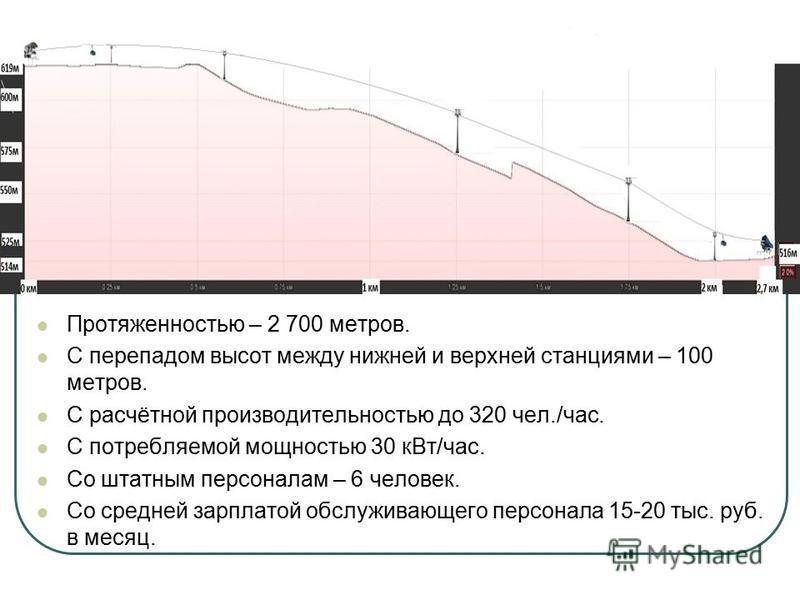 Протяженностью – 2 700 метров. С перепадом высот между нижней и верхней станциями – 100 метров. С расчётной производительностью до 320 чел./час. С потребляемой мощностью 30 к Вт/час. Со штатным персоналам – 6 человек. Со средней зарплатой обслуживающ