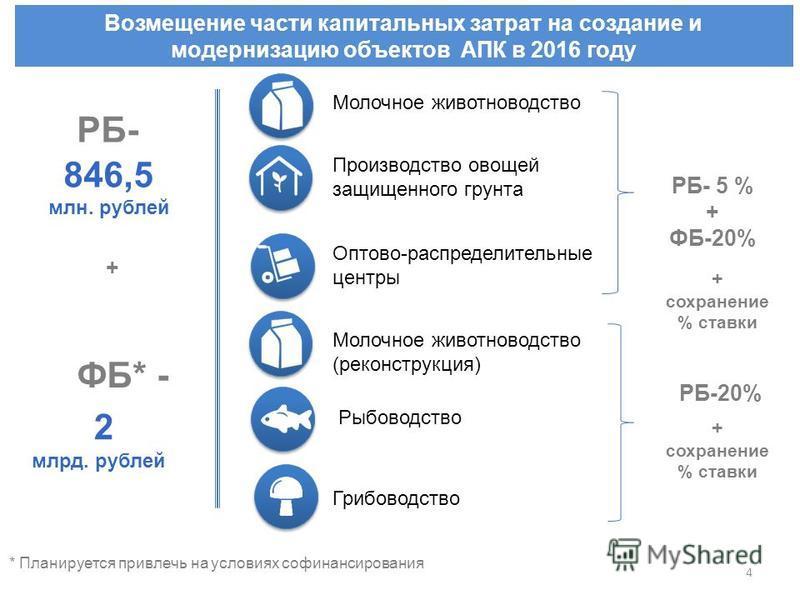 Возмещение части капитальных затрат на создание и модернизацию объектов АПК в 2016 году Молочное животноводство Производство овощей защищенного грунта Оптово-распределительные центры Рыбоводство Грибоводство 846,5 млн. рублей РБ- ФБ* - 2 млрд. рублей