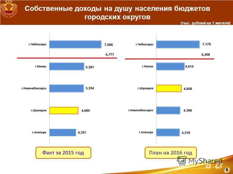 Собственные доходы на душу населения бюджетов городских округов Факт за 2015 год (тыс. рублей на 1 жителя) План на 2016 год 9