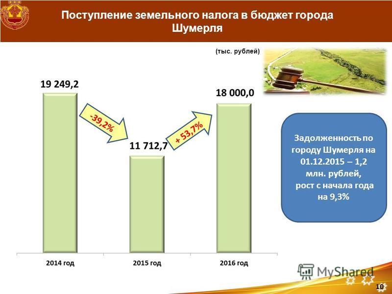 Поступление земельного налога в бюджет города Шумерля (тыс. рублей) 10 -39,2% Задолженность по городу Шумерля на 01.12.2015 – 1,2 млн. рублей, рост с начала года на 9,3%