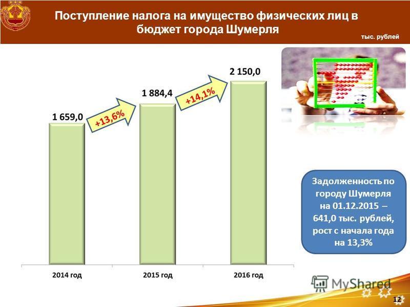 Поступление налога на имущество физических лиц в бюджет города Шумерля тыс. рублей 12 Задолженность по городу Шумерля на 01.12.2015 – 641,0 тыс. рублей, рост с начала года на 13,3%