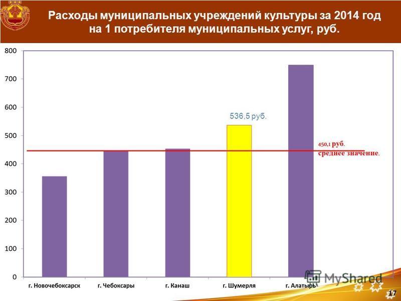 Расходы муниципальных учреждений культуры за 2014 год на 1 потребителя муниципальных услуг, руб. 536,5 руб. 17