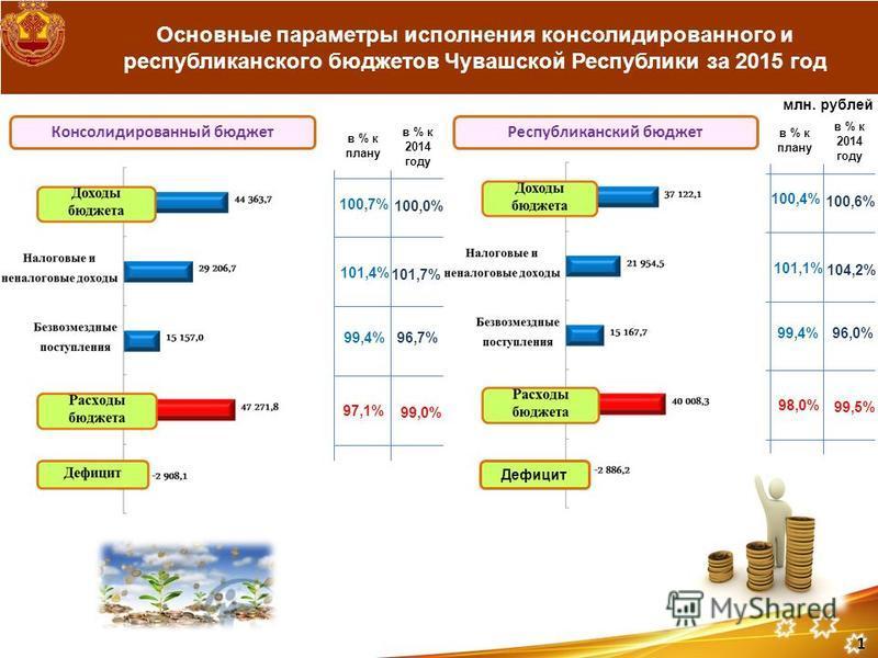 Основные параметры исполнения консолидированного и республиканского бюджетов Чувашской Республики за 2015 год млн. рублей в % к 2014 году 100,6% 104,2% 96,0% 99,5% 1 Дефицит в % к плану 100,4% 101,1% 98,0% 99,4% Республиканский бюджет Консолидированн
