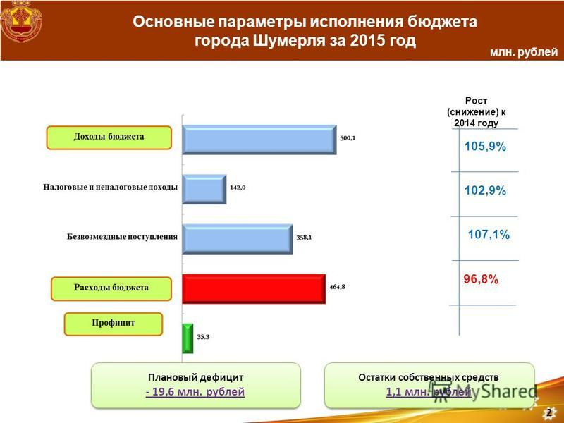 Основные параметры исполнения бюджета города Шумерля за 2015 год млн. рублей Рост (снижение) к 2014 году 105,9% 102,9% 107,1% 96,8% Плановый дефицит - 19,6 млн. рублей Плановый дефицит - 19,6 млн. рублей 2 Остатки собственных средств 1,1 млн. рублей