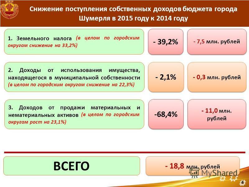 Снижение поступления собственных доходов бюджета города Шумерля в 2015 году к 2014 году - 39,2% - 7,5 млн. рублей - 18,8 млн. рублей ВСЕГО 2. Доходы от использования имущества, находящегося в муниципальной собственности (в целом по городским округам