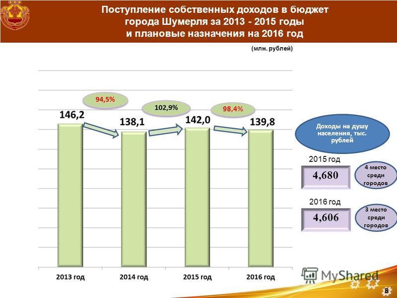 Поступление собственных доходов в бюджет города Шумерля за 2013 - 2015 годы и плановые назначения на 2016 год (млн. рублей) Доходы на душу населения, тыс. рублей 4,680 98,4% 4 место среди городов 8 2015 год 4,606 3 место среди городов 2016 год