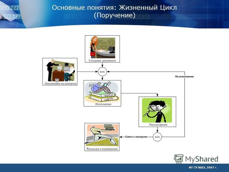 ИТ ГУ ВШЭ, 2007 г. Основные понятия: Жизненный Цикл (Поручение)