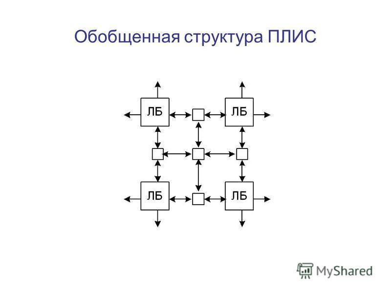 Обобщенная структура ПЛИС