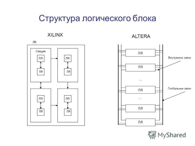 Структура логического блока XILINX ALTERA ЛЯ Внутренние связи Глобальные связи