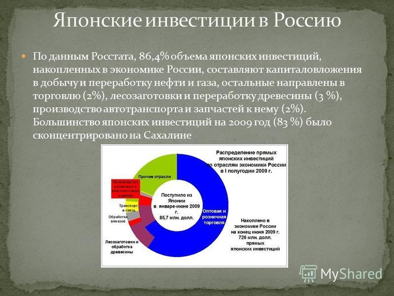 По данным Росстата, 86,4% объема японских инвестиций, накопленных в экономике России, составляют капиталовложения в добычу и переработку нефти и газа, остальные направлены в торговлю (2%), лесозаготовки и переработку древесины (3 %), производство авт