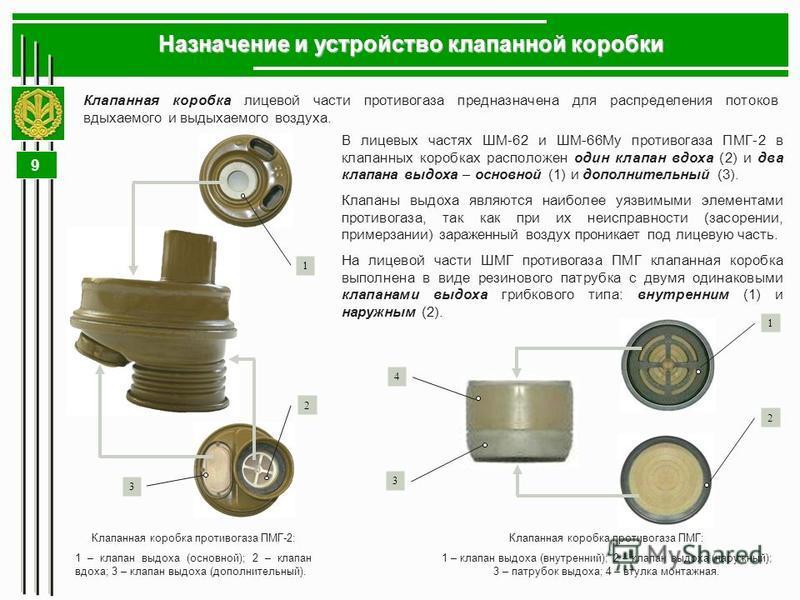 9 Назначение и устройство клапанной коробки В лицевых частях ШМ-62 и ШМ-66Му противогаза ПМГ-2 в клапанных коробках расположен один клапан вдоха (2) и два клапана выдоха – основной (1) и дополнительный (3). Клапаны выдоха являются наиболее уязвимыми