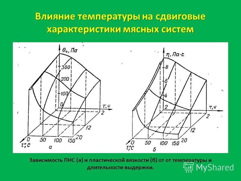 Влияние температуры на сдвиговые характеристики мясных систем Зависимость ПНС (а) и пластической вязкости (б) от от температуры и длительности выдержки.