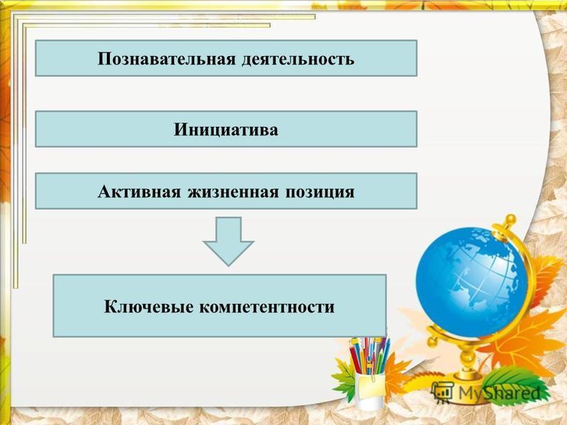 Познавательная деятельность Инициатива Активная жизненная позиция Ключевые компетентности