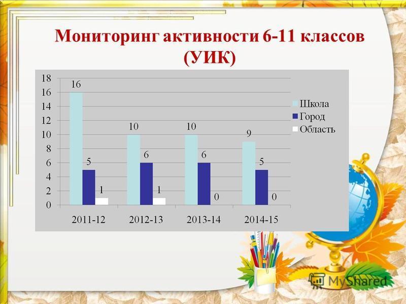 Мониторинг активности 6-11 классов (УИК)