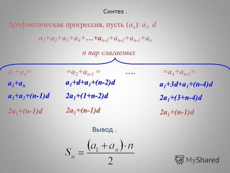 Синтез. а 1 +а 2 +а 3 +а 4 +…+а п-3 +а п-2 +а п-1 +а п Арифметическая прогрессия, пусть (а п ): а 1, d а 1 +а п = =а 2 +а п-1 = …. =a 4 +a n-3 = а 1 +а п 2 а 1 +(1+n-2)d 2 а 1 +(п-1)d а 1 +d+а 1 +(n-2)d 2 а 1 +(n-1)d а 1 +а 1 +(п-1)d 2 а 1 +(3+n-4)d