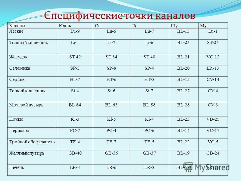 Каналы ЮаньСи ЛоШу Му ЛегкиеLu-9Lu-6Lu-7BL-13Lu-1 Толстый кишечникLi-4Li-7Li-6BL-25ST-25 ЖелудокST-42ST-34ST-40BL-21VC-12 СелезенкаSP-3SP-8SP-4BL-20LR-13 СердцеHT-7HT-6HT-5BL-15CV-14 Тонкий кишечникSi-4Si-6Si-7BL-27CV-4 Мочевой пузырьBL-64BL-63BL-58B