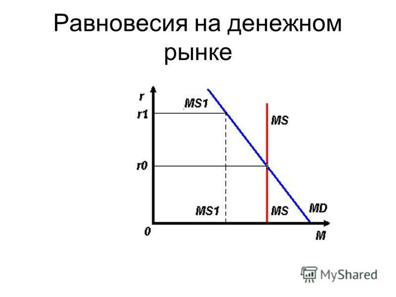 Равновесия на денежном рынке