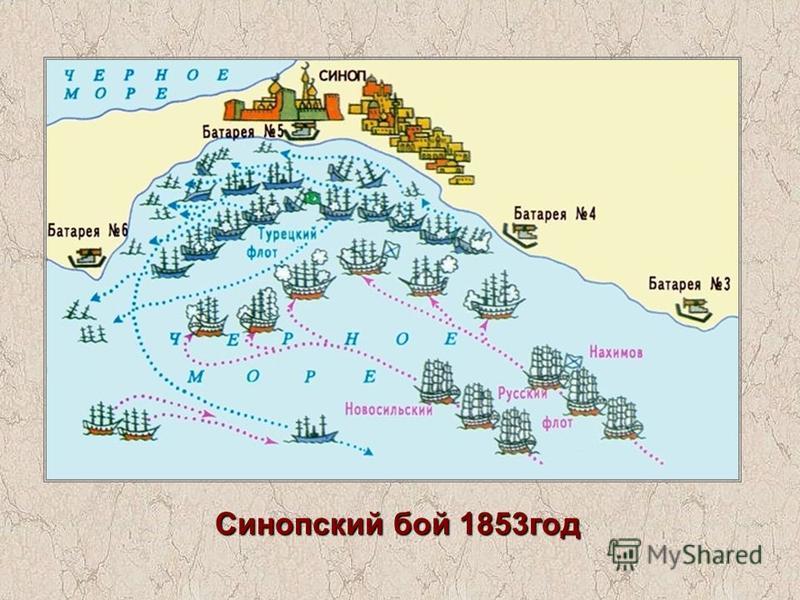 Синопский бой 1853 год