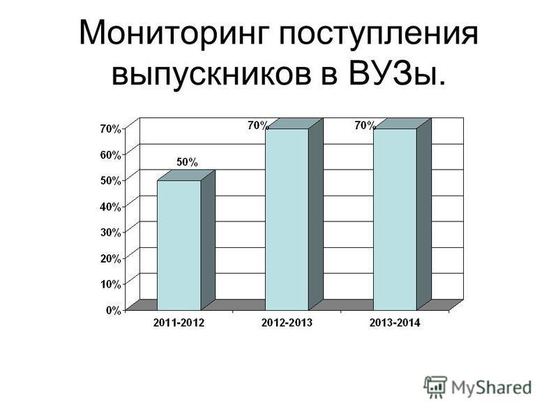 Мониторинг поступления выпускников в ВУЗы.