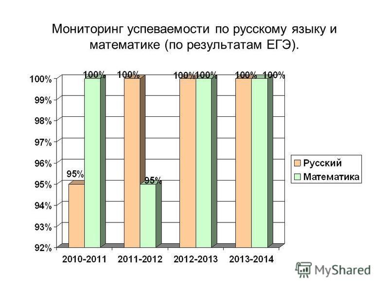 Мониторинг успеваемости по русскому языку и математике (по результатам ЕГЭ).