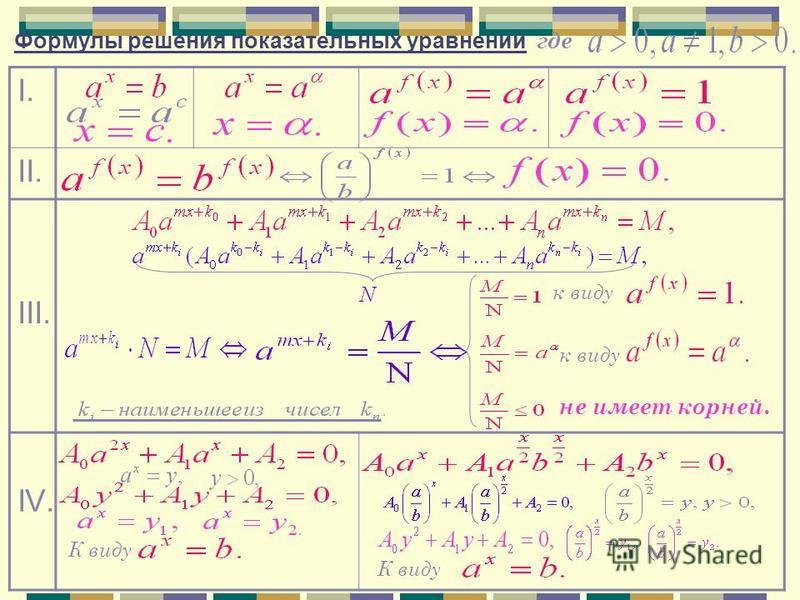 I. II. III. IV. к виду не имеет корней. К виду Формулы решения показательных уравнений где