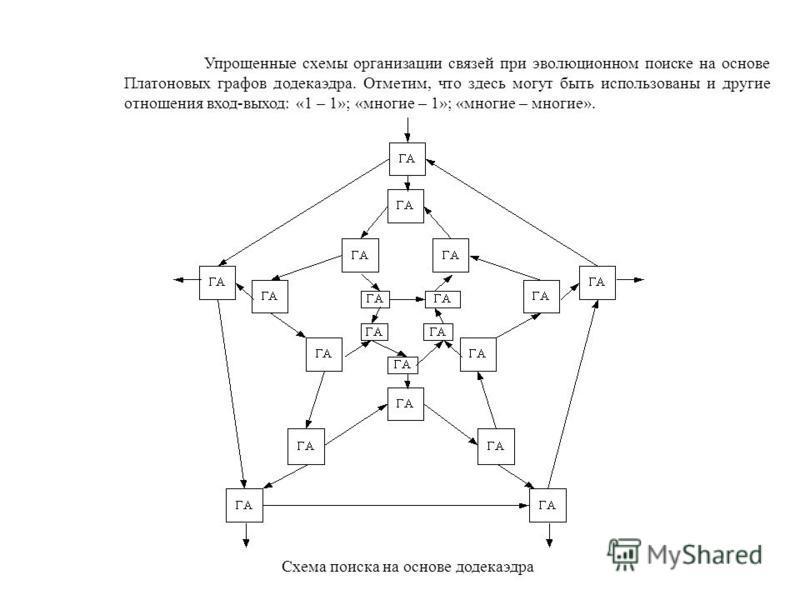 Упрощенные схемы организации связей при эволюционном поиске на основе Платоновых графов додекаэдра. Отметим, что здесь могут быть использованы и другие отношения вход-выход: «1 – 1»; «многие – 1»; «многие – многие». Схема поиска на основе додекаэдра