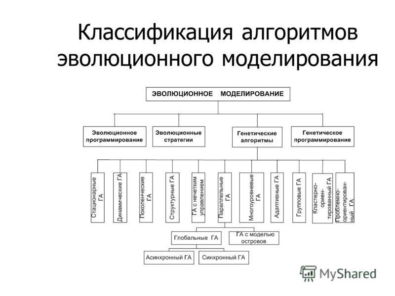 Классификация алгоритмов эволюционного моделирования