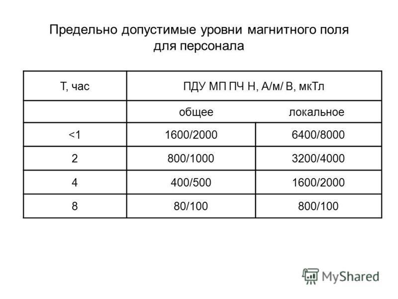 Предельно допустимые уровни магнитного поля для персонала Т, часПДУ МП ПЧ Н, А/м/ В, мк Тл общее локальное <11600/20006400/8000 2800/10003200/4000 4400/5001600/2000 880/100800/100