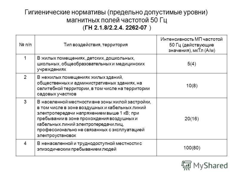 Гигиенические нормативы (предельно допустимые уровни) магнитных полей частотой 50 Гц (ГН 2.1.8/2.2.4. 2262-07 ) п/п Тип воздействия, территория Интенсивность МП частотой 50 Гц (действующие значения), мк Тл (А/м) 1В жилых помещениях, детских, дошкольн