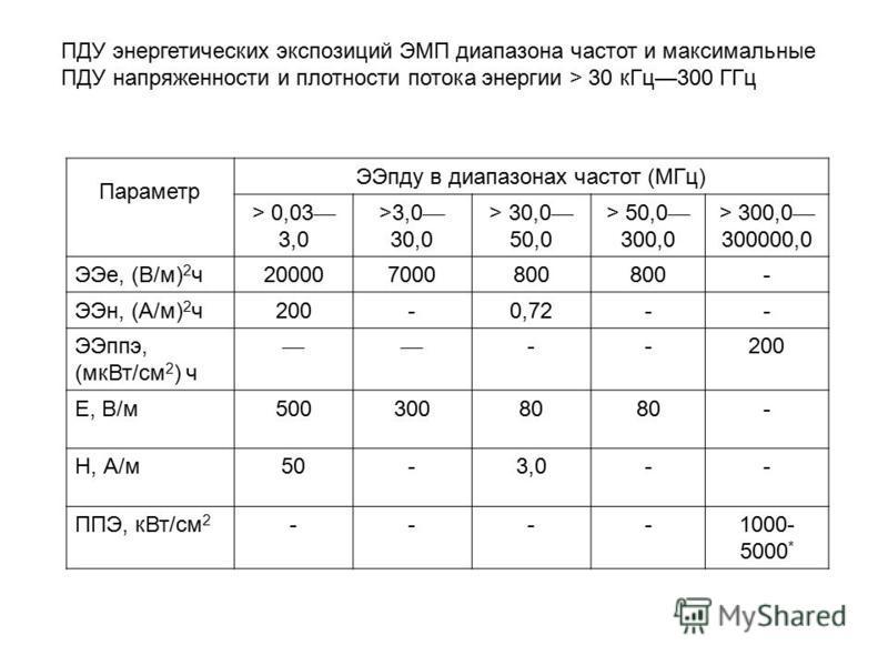 ПДУ энергетических экспозиций ЭМП диапазона частот и максимальные ПДУ напряженности и плотности потока энергии > 30 к Гц 300 ГГц Параметр ЭЭпду в диапазонах частот (МГц) > 0,03 3,0 >3,0 30,0 > 30,0 50,0 > 50,0 300,0 > 300,0 300000,0 ЭЭе, (В/м) 2 ч 20