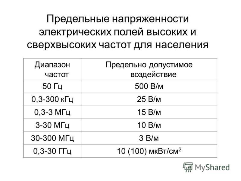 Предельные напряженности электрических полей высоких и сверхвысоких частот для населения Диапазон частот Предельно допустимое воздействие 50 Гц 500 В/м 0,3-300 к Гц 25 В/м 0,3-3 МГц 15 В/м 3-30 МГц 10 В/м 30-300 МГц 3 В/м 0,3-30 ГГц 10 (100) мк Вт/см