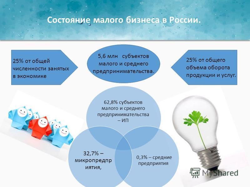 5,6 млн субъектов малого и среднего предпринимательства. 25% от общей численности занятых в экономике 25% от общего объема оборота продукции и услуг. 62,8% субъектов малого и среднего предпринимательства – ИП 0,3% – средние предпризъятия 32,7% – микр