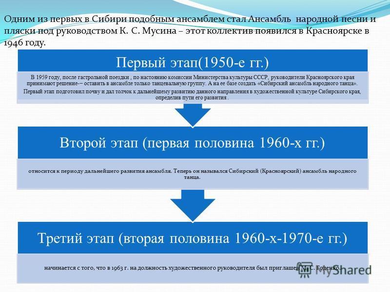 Третий этап (вторая половина 1960-х-1970-е гг.) начинается с того, что в 1963 г. на должность художественного руководителя был приглашен М. С. Годенко. Второй этап (первая половина 1960-х гг.) относится к периоду дальнейшего развития ансамбля. Теперь