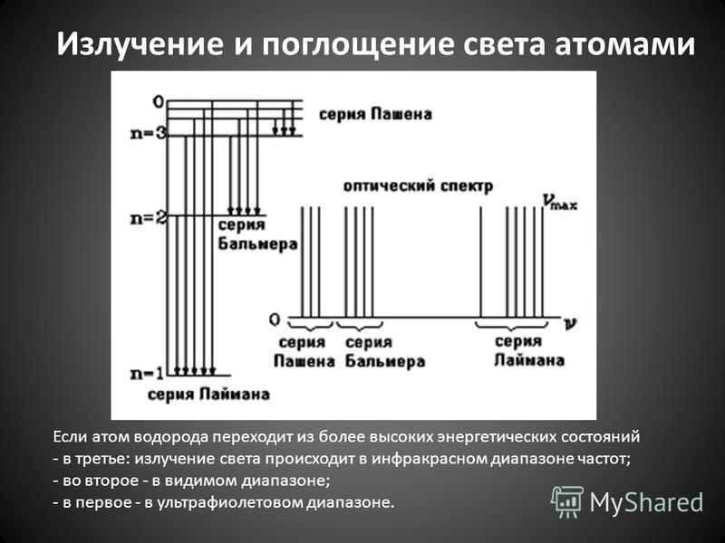 Если атом водорода переходит из более высоких энергетических состояний - в третье: излучение света происходит в инфракрасном диапазоне частот; - во второе - в видимом диапазоне; - в первое - в ультрафиолетовом диапазоне. Излучение и поглощение света