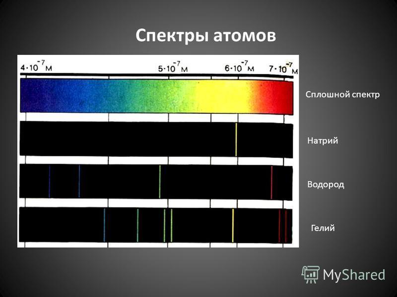 Сплошной спектр Натрий Водород Гелий Спектры атомов