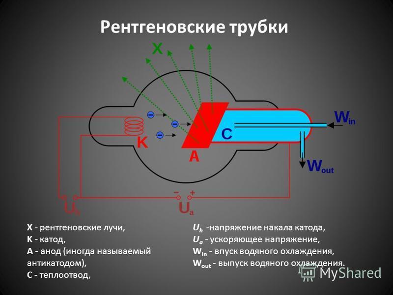 Рентгеновские трубки X - рентгеновские лучи, K - катод, А - анод (иногда называемый антикатодом), С - теплоотвод, U h -напряжение накала катода, U a - ускоряющее напряжение, W in - впуск водяного охлаждения, W out - выпуск водяного охлаждения.