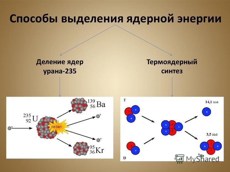Способы выделения ядерной энергии Деление ядер урана-235 Термоядерный синтез