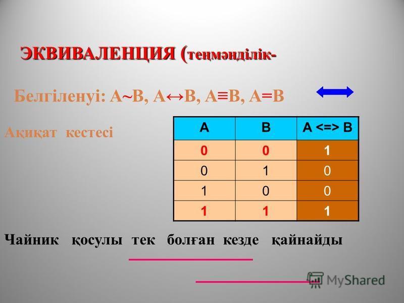 ЭКВИВАЛЕНЦИЯ ( теңмәнділік- Чайник қосулы тек болған кезде қайнайды Белгіленуі: А~В, АВ, АВ, А=В ABA B 001 010 100 111 Ақиқат кистесі