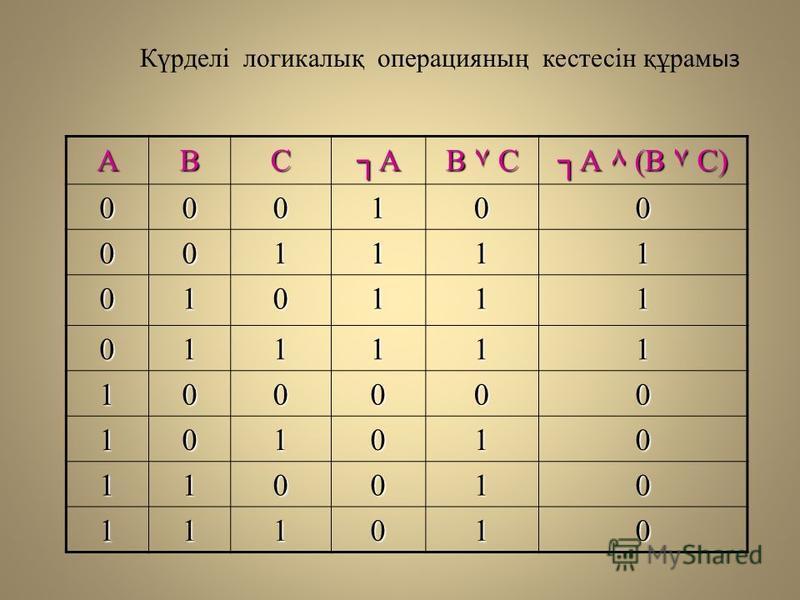 АВСА В ۷ С А ٨ (В ۷ С) 000100 001111 010111 011111 100000 101010 110010 111010 Күрделі логикалық операцияның кистесін құрам из