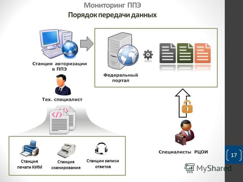Мониторинг ППЭ Порядок передачи данных 17 Станция печати КИМ Станции записи ответов Станция сканирования