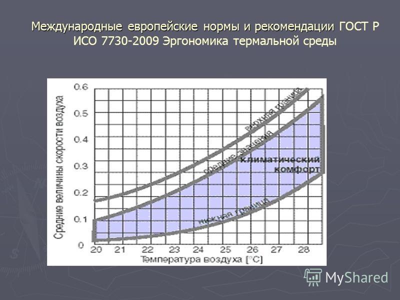 Международные европейские нормы и рекомендации Международные европейские нормы и рекомендации ГОСТ Р ИСО 7730-2009 Эргономика термальной среды