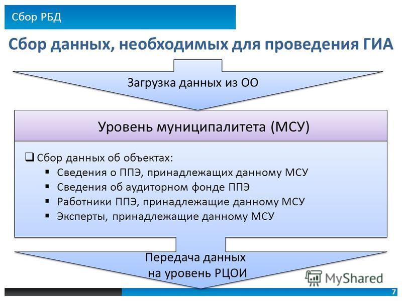 7 Сбор данных, необходимых для проведения ГИА Сбор данных об объектах: Сведения о ППЭ, принадлежащих данному МСУ Сведения об аудиторном фонде ППЭ Работники ППЭ, принадлежащие данному МСУ Эксперты, принадлежащие данному МСУ Уровень муниципалитета (МСУ