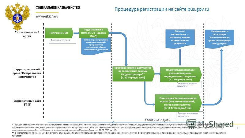 Заявка на регистрацию (на внесение изменений, прекращение); электронные образы необходимых документов При отрицательном результате При положительном результате 4 Процедура регистрации на сайте bus.gov.ru Уполномоченный орган Территориальный орган Фед